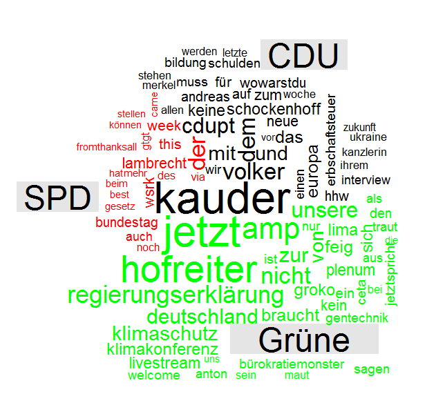 Comparison Wordcloud. Tweets der Accounts der CDU, SPD und Grünen Bundestagsfraktion (je 450 tweets)