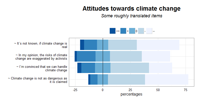 climate change attitudes likert items