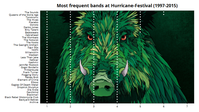Most frequent Bands