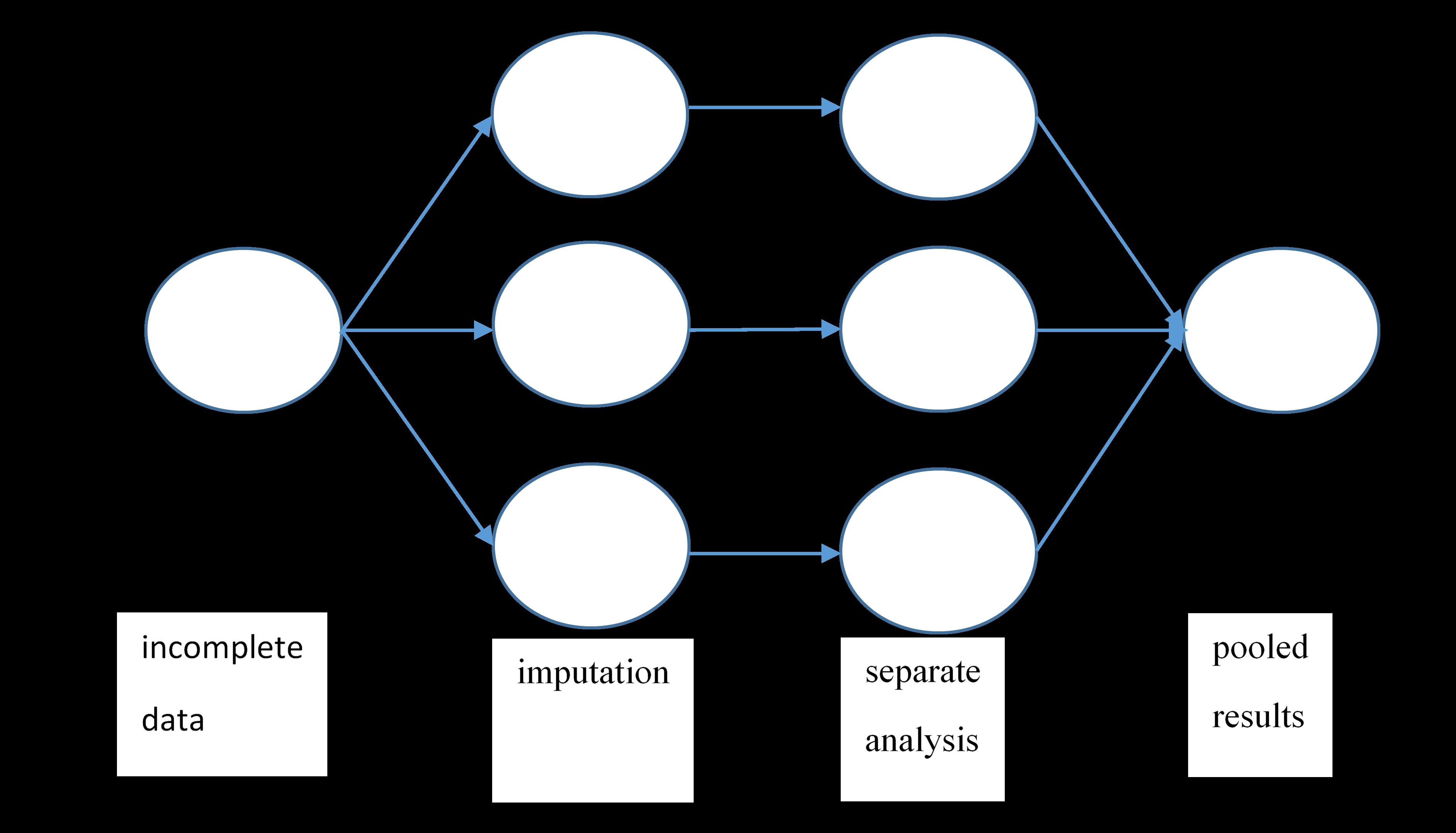 tutorial multiple group comparison r lavaan
